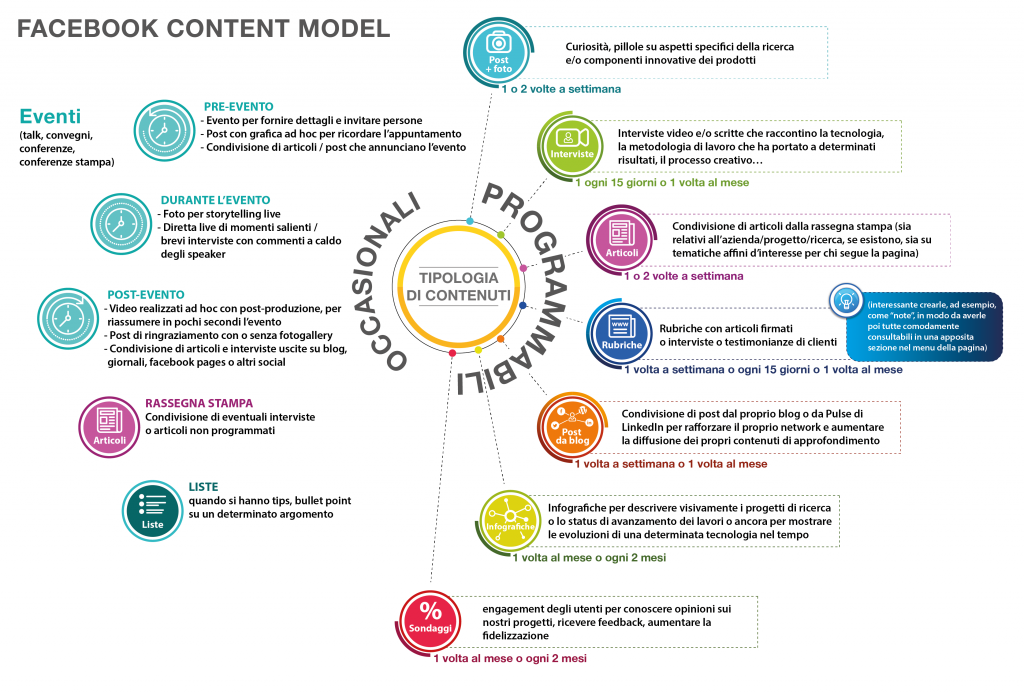 Facebook Content Model di Laura Nacci